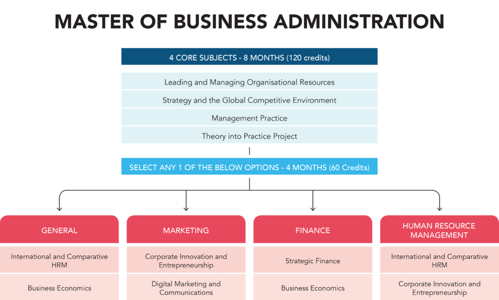 3c0984ebcd9b74 Master of Business Administration – Oxford College of Business Sri Lanka
